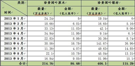 阔叶木材进口情况表