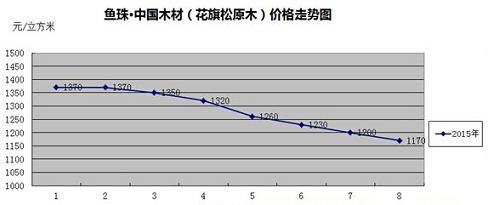 鱼珠木材指数:花旗松原木价格走势图