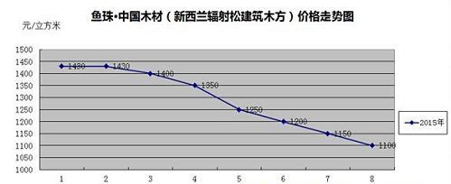 鱼珠木材指数:新西兰辐射松锯材价格走势图